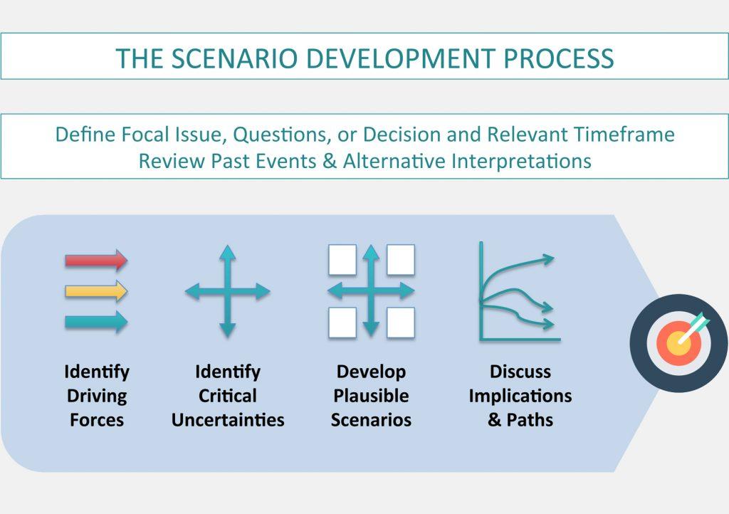 2a_Scenario_process_WEB